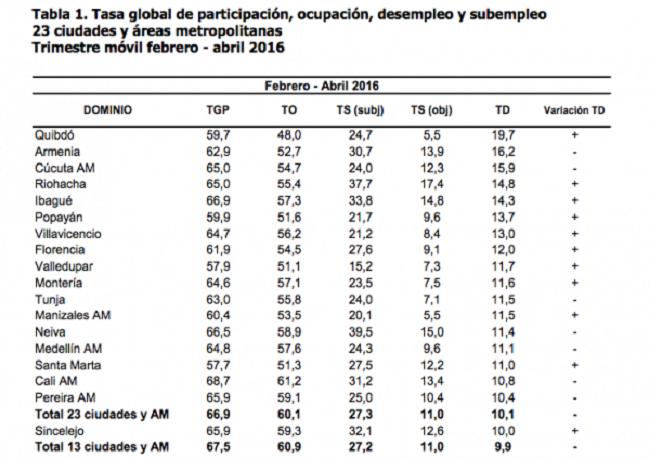 Popayán es la sexta ciudad con más desempleo en el país.